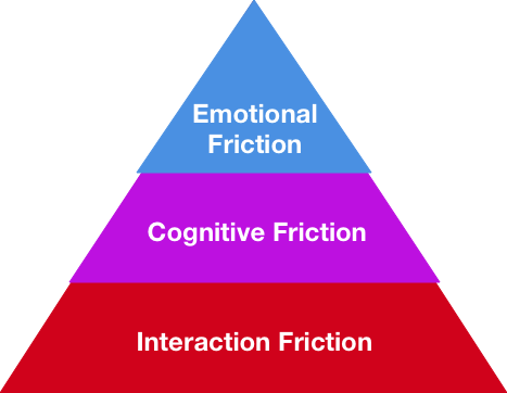 user_friction