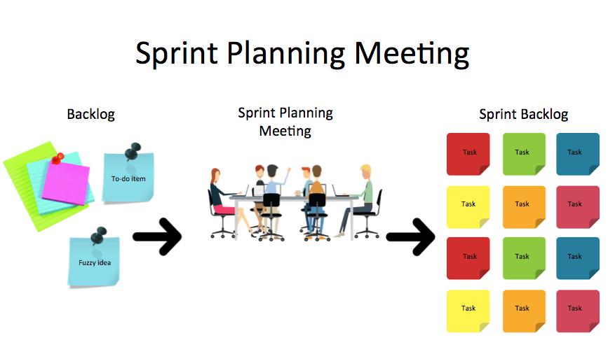 Sprint-Planning