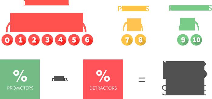 NPS Definition